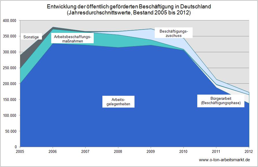 Beispielgrafik-Entwicklung-2012