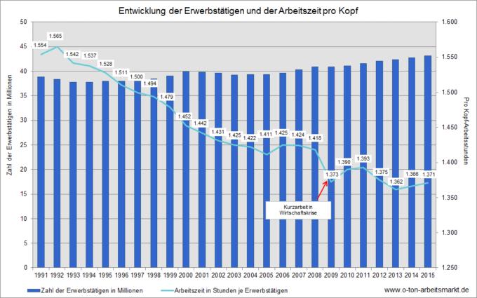 Entwicklung der Erwerbstätigen und der Arbeitszeit pro Kopf