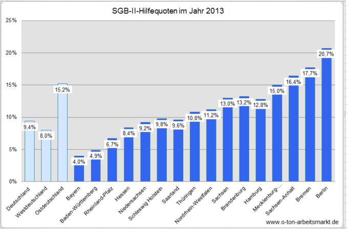 Hilfequote 2013