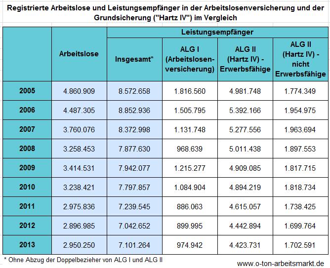 Warum Es In Deutschland Nur Rund 3 Millionen Arbeitslose Aber 7